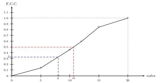 Exercices Corriges De Maths De Seconde Generale Statistiques Exercice2