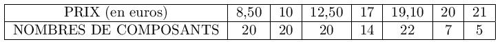 """""""Exercices corrigés de Maths de Seconde générale""""; Statistiques; exercice3"""